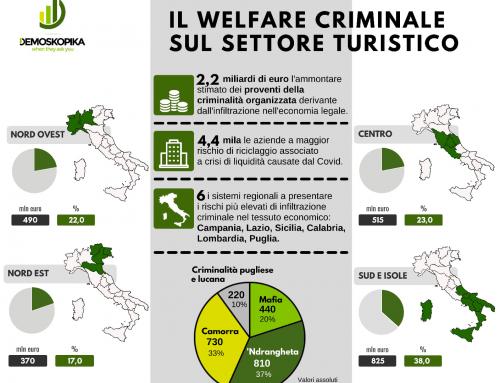 Covid-19. Turismo, il welfare criminale vale 2,2 miliardi di euro