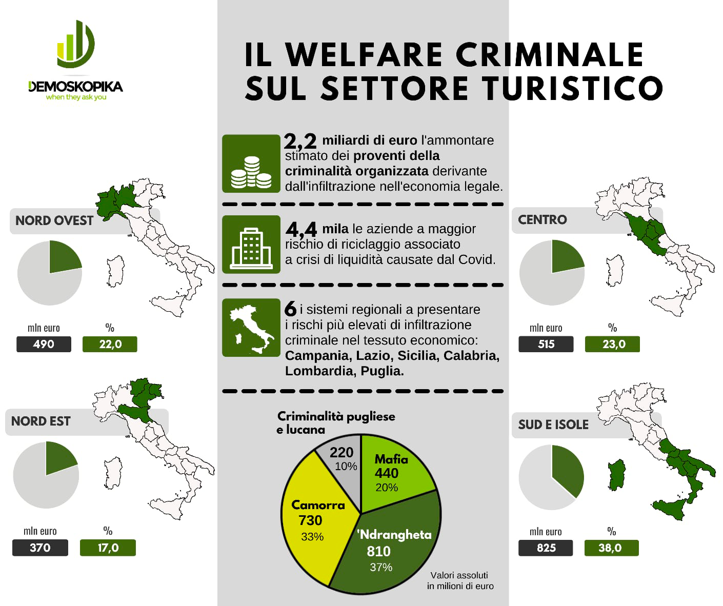 il welfare criminale sul settore turistico