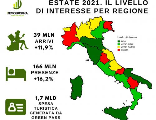 """Turismo. Previsioni """"Estate 2021"""", arrivi in crescita del 12 per cento"""